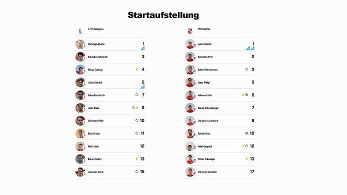 1. FC Beilngries - TSV Dietfurt, 1:2