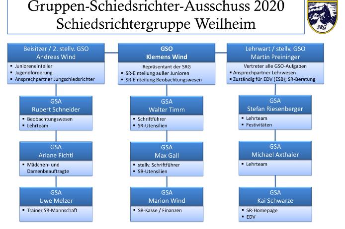 Organigramm der SRG Weilheim (Stand: 13.01.2020)